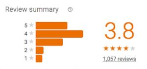 Google Reviews Chart