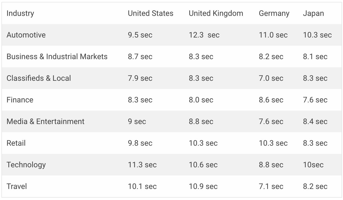 Average Webpage Loading Times