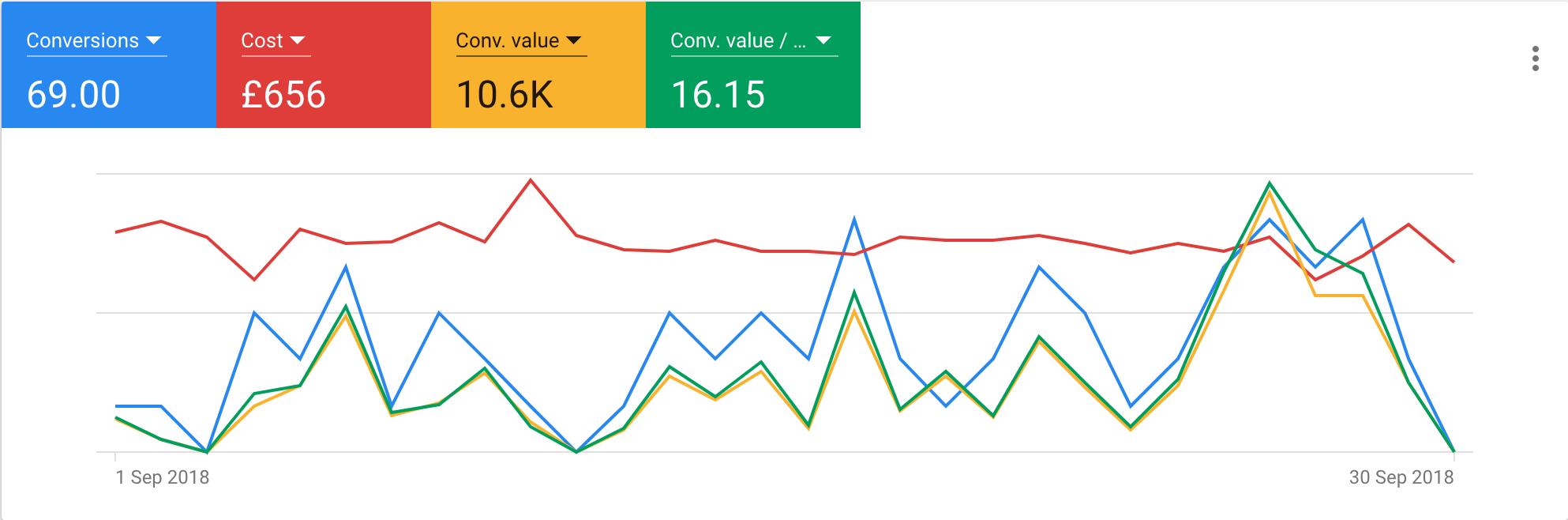 Google Ads Conversion Statistics Graph