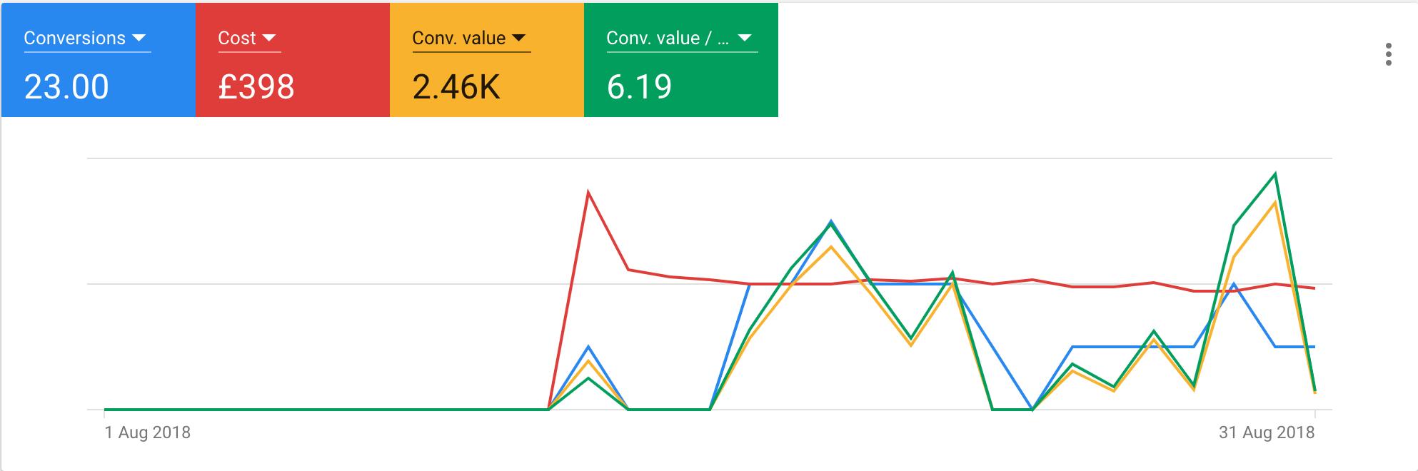 Google Ads Conversion Stats Graph