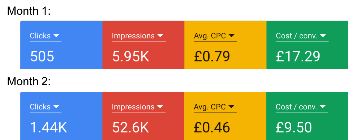 Google Ads CPC & Cost:Conv. Stats